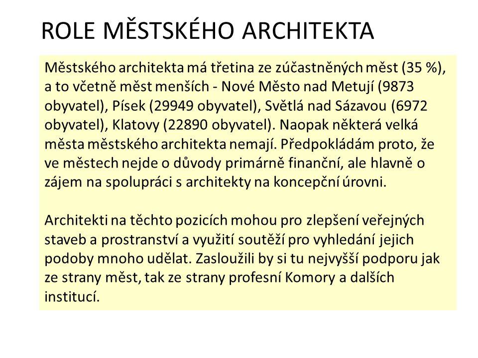 ROLE MĚSTSKÉHO ARCHITEKTA