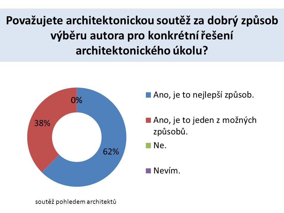 Považujete architektonickou soutěž za dobrý způsob výběru autora pro konkrétní řešení architektonického úkolu