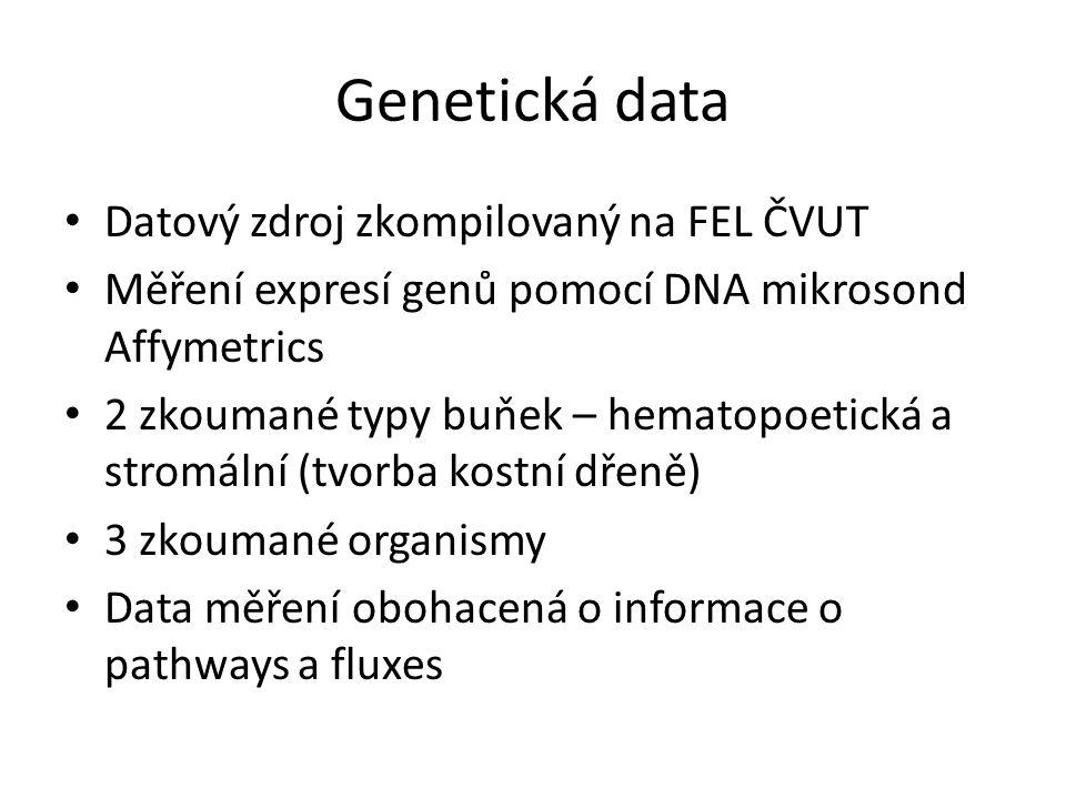 Genetická data Datový zdroj zkompilovaný na FEL ČVUT