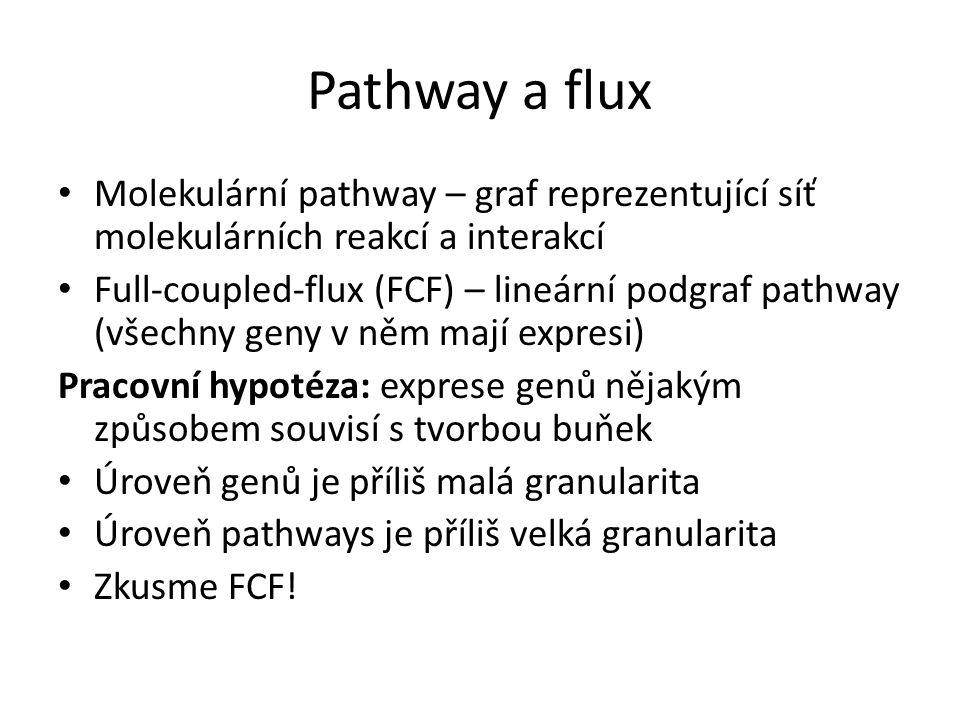 Pathway a flux Molekulární pathway – graf reprezentující síť molekulárních reakcí a interakcí.