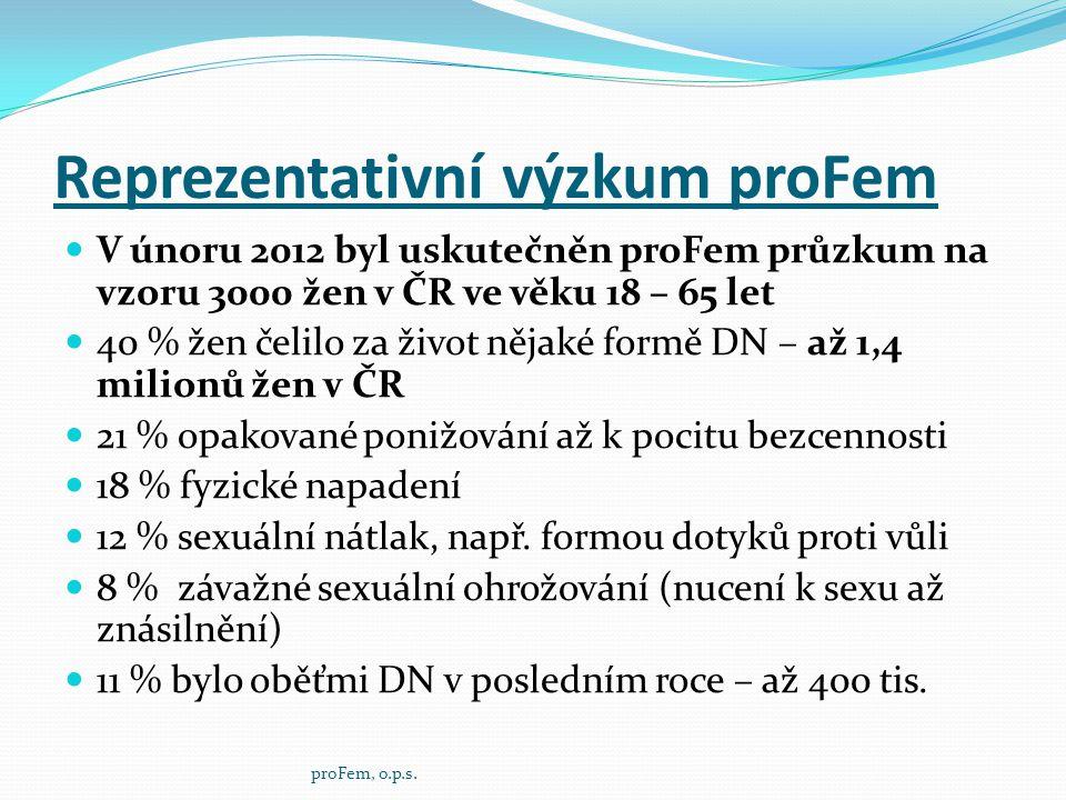 Reprezentativní výzkum proFem