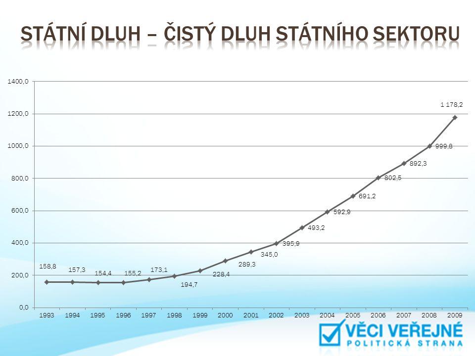 Státní dluh – čistý dluh státního sektoru