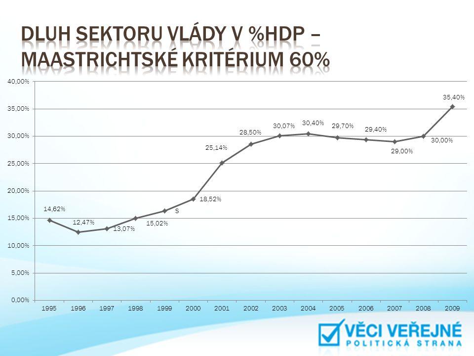 Dluh sektoru vlády v %HDP – Maastrichtské kritérium 60%