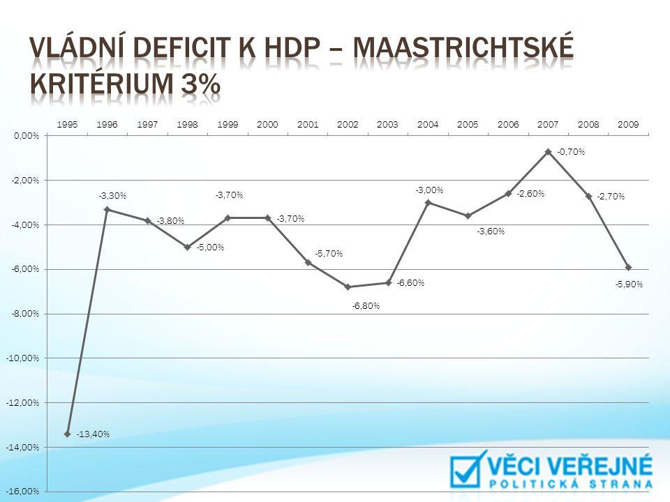 Vládní deficit k HDP – Maastrichtské kritérium 3%