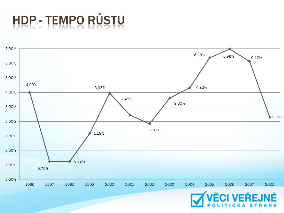 HDP - tempo růstu