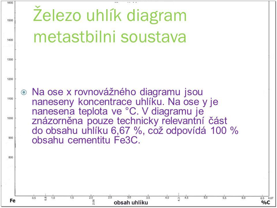 Železo uhlík diagram metastbilni soustava
