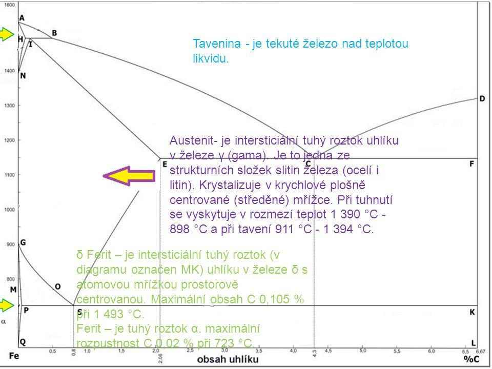 Tavenina - je tekuté železo nad teplotou likvidu.