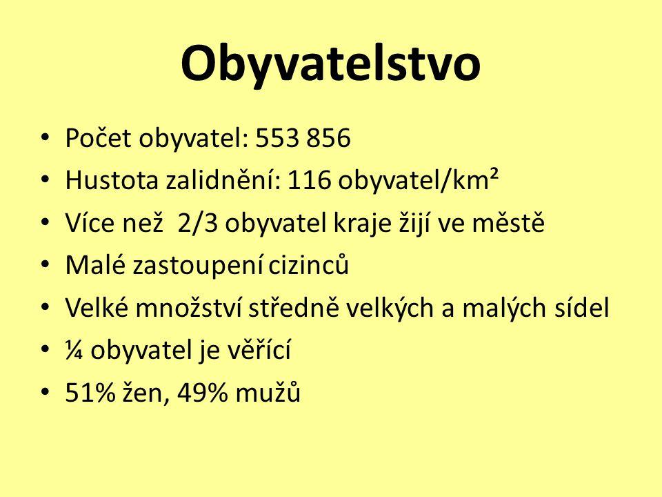 Obyvatelstvo Počet obyvatel: 553 856