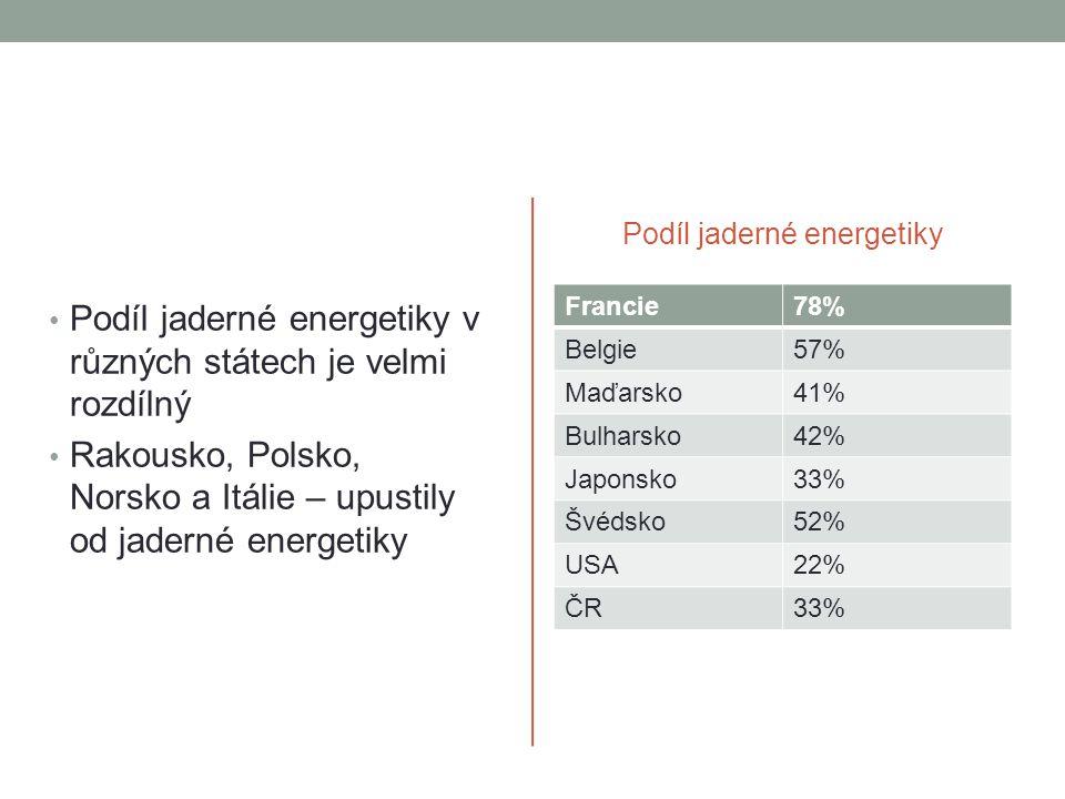 Podíl jaderné energetiky