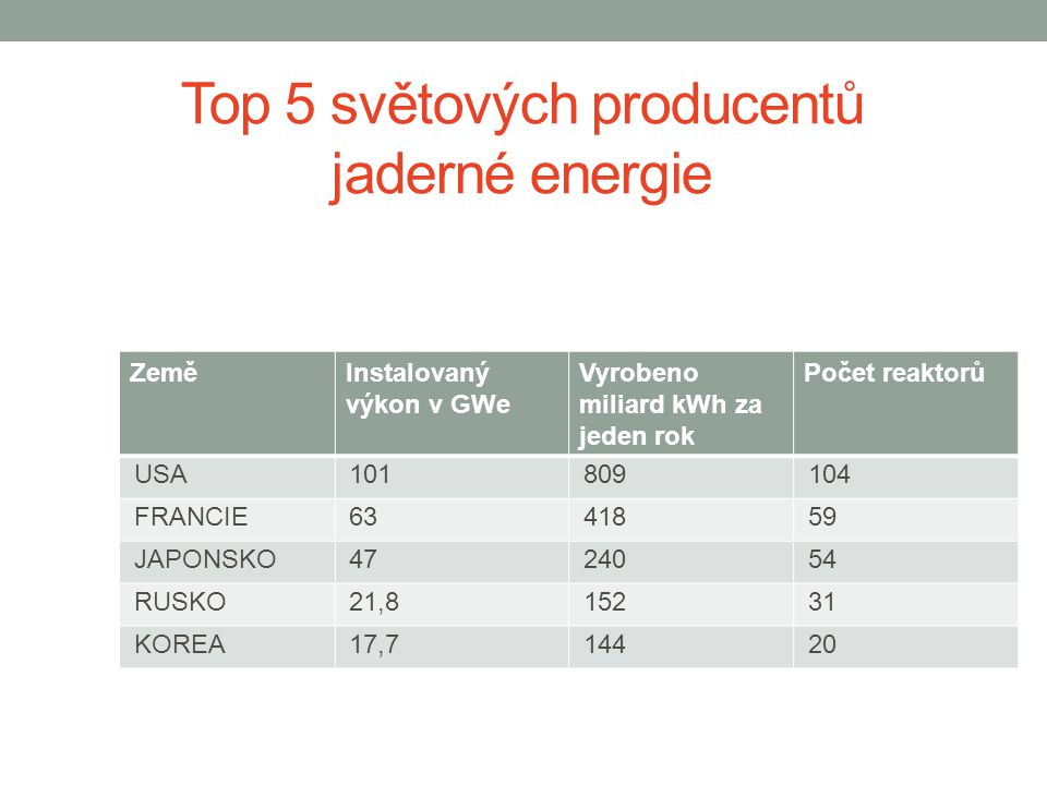 Top 5 světových producentů jaderné energie