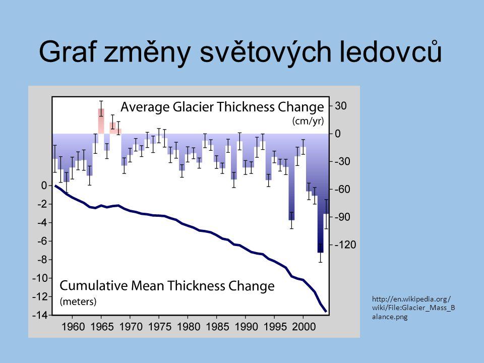Graf změny světových ledovců