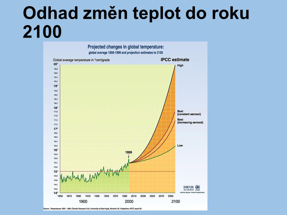 Odhad změn teplot do roku 2100