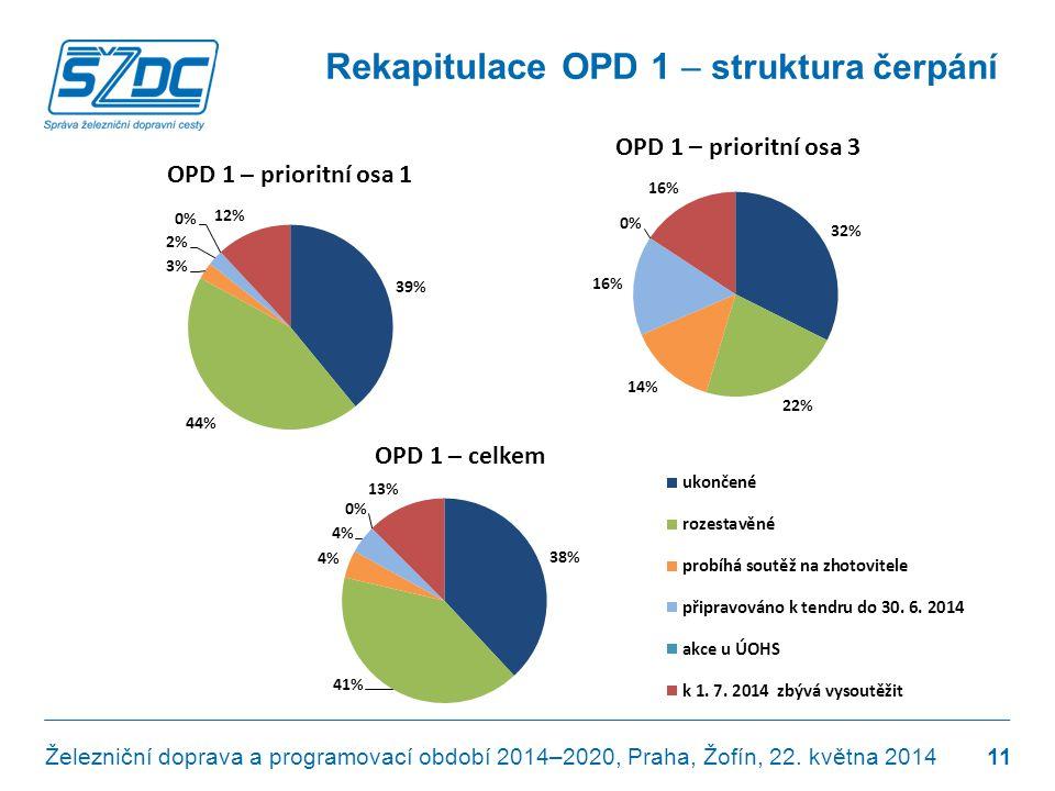 Rekapitulace OPD 1 – struktura čerpání