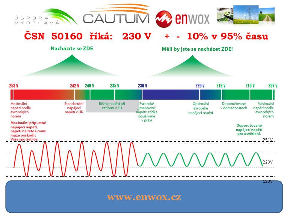 ČSN 50160 říká: 230 V + - 10% v 95% času 190V 251V 220V www.enwox.cz