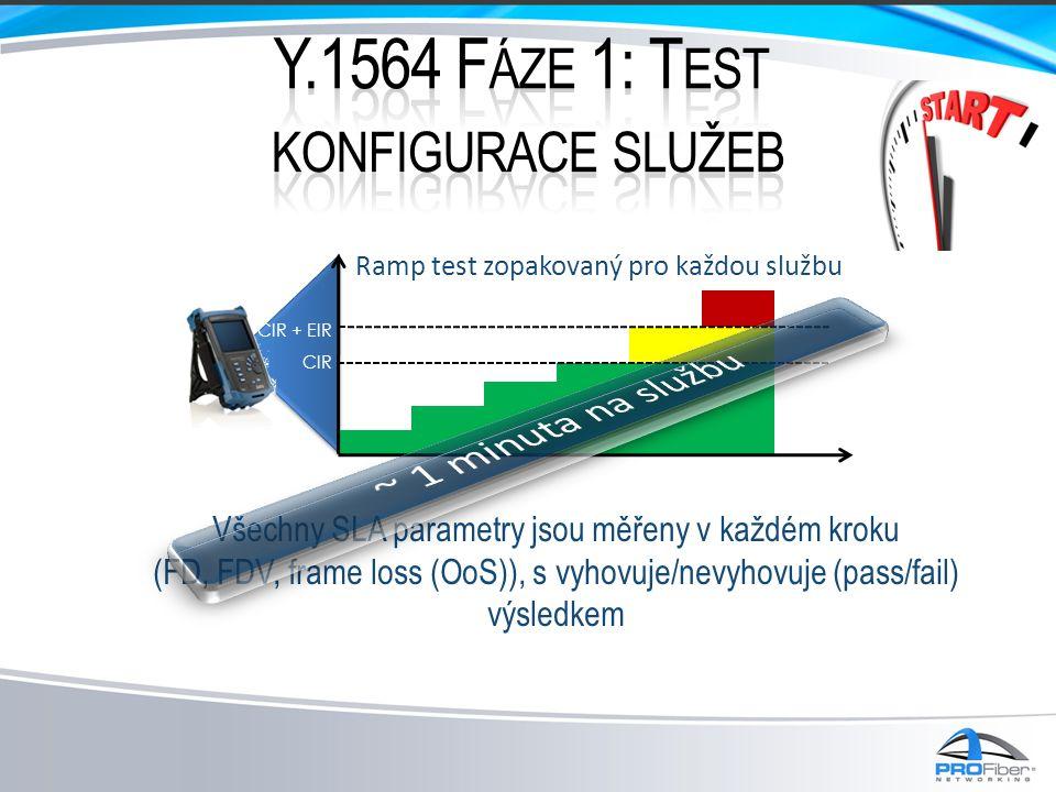 Všechny SLA parametry jsou měřeny v každém kroku