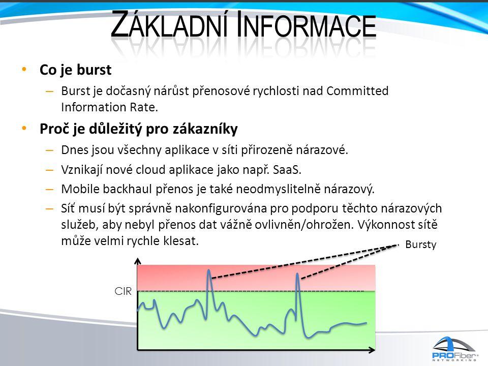 Základní Informace Co je burst Proč je důležitý pro zákazníky