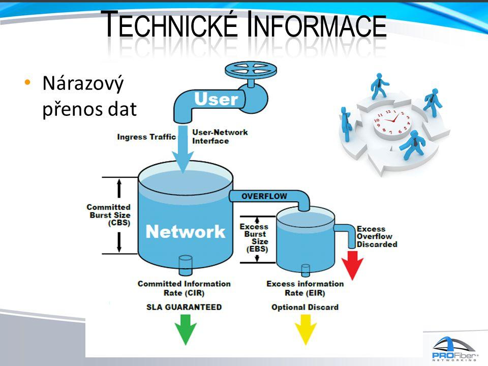 Technické Informace Nárazový přenos dat
