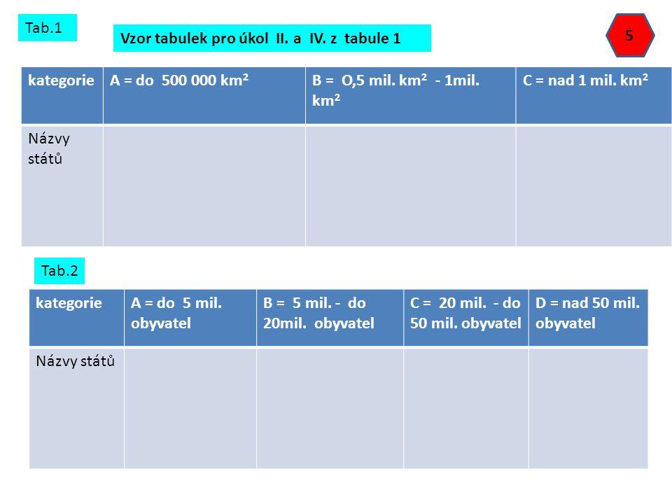 Tab.1 5. Vzor tabulek pro úkol II. a IV. z tabule 1. kategorie. A = do 500 000 km2. B = O,5 mil. km2 - 1mil. km2.