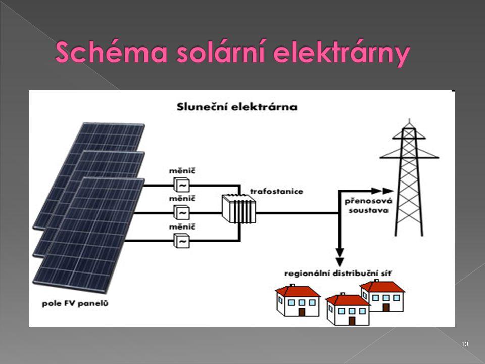 Schéma solární elektrárny