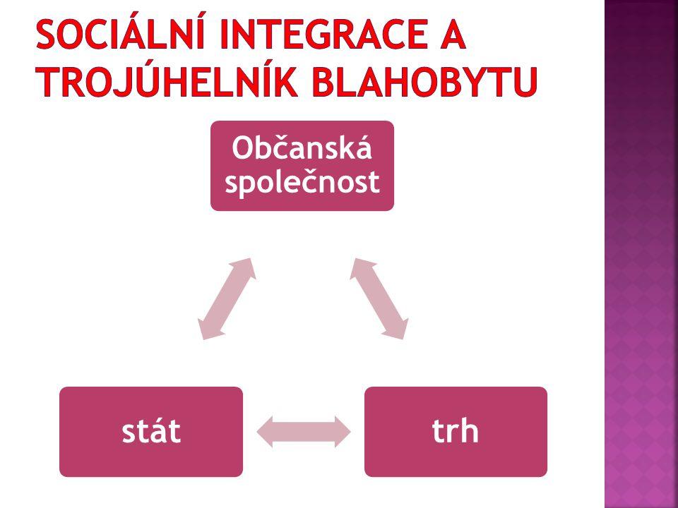 Sociální integrace a trojúhelník blahobytu