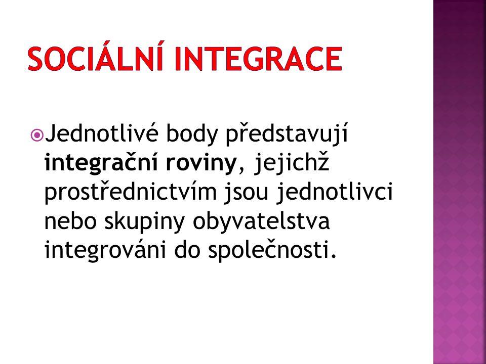 Sociální integrace