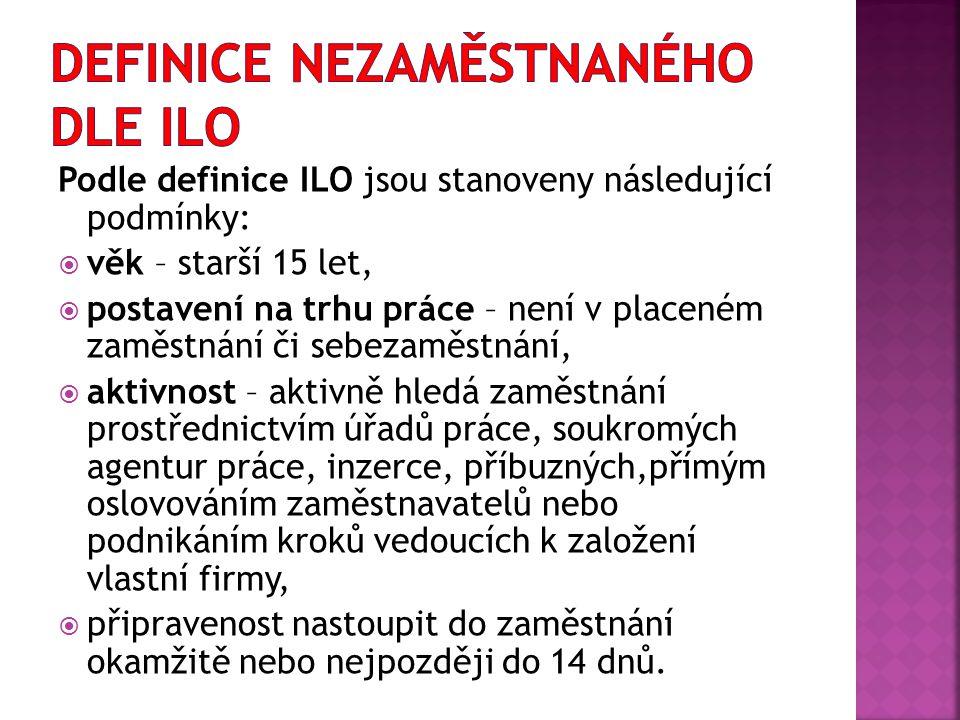 Definice nezaměstnaného dle ILO