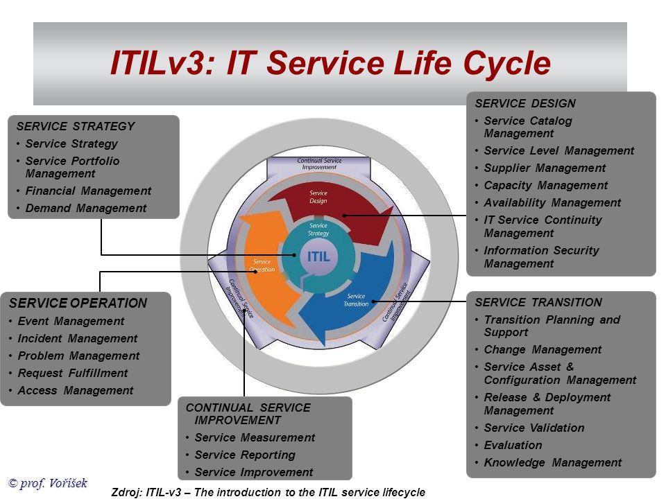 ITILv3: IT Service Life Cycle