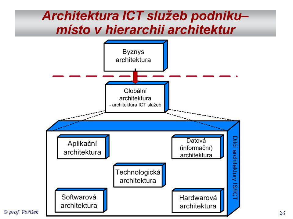 Architektura ICT služeb podniku– místo v hierarchii architektur