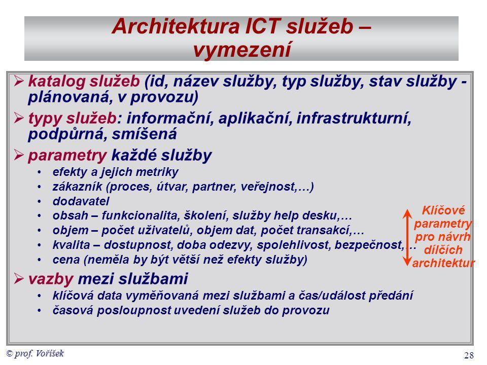 Architektura ICT služeb – vymezení