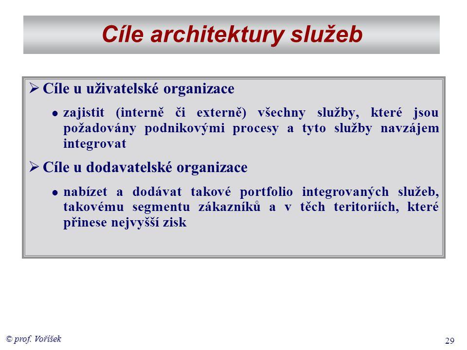 Cíle architektury služeb