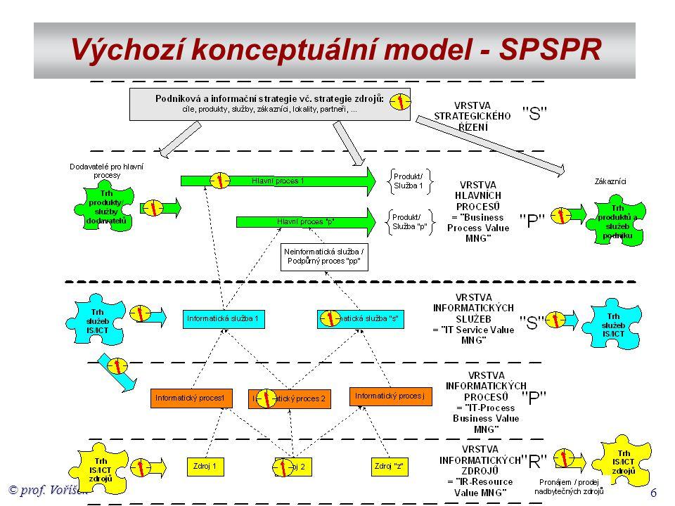 Výchozí konceptuální model - SPSPR