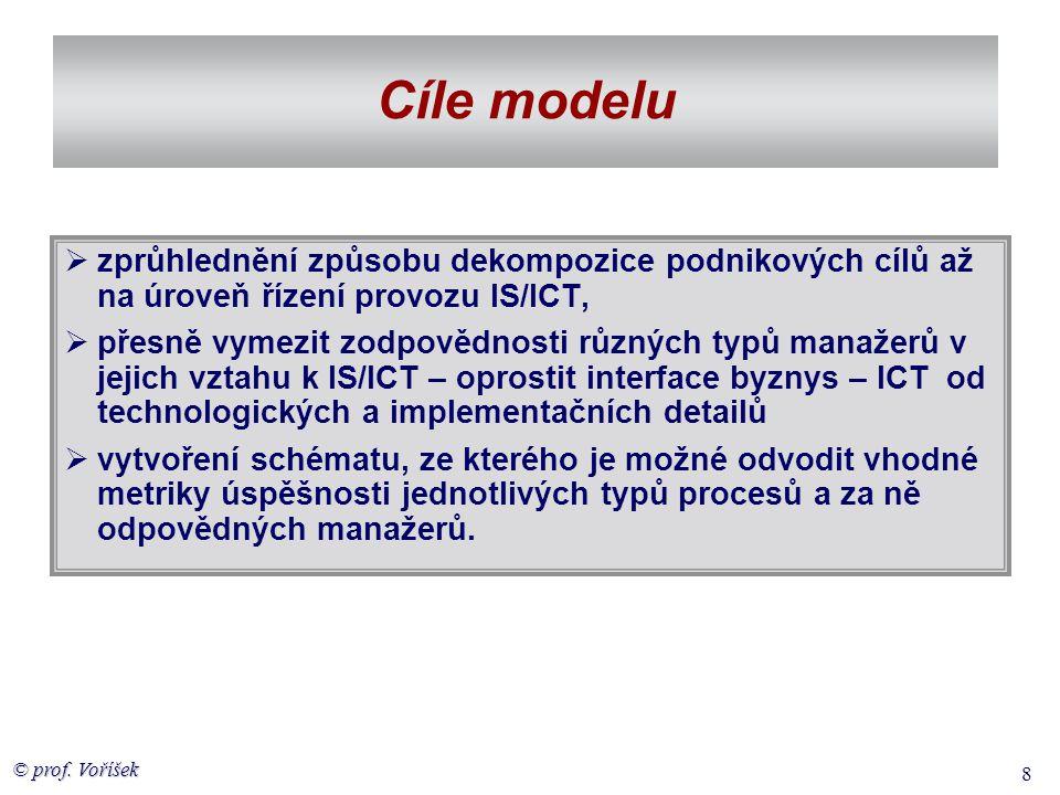Cíle modelu zprůhlednění způsobu dekompozice podnikových cílů až na úroveň řízení provozu IS/ICT,