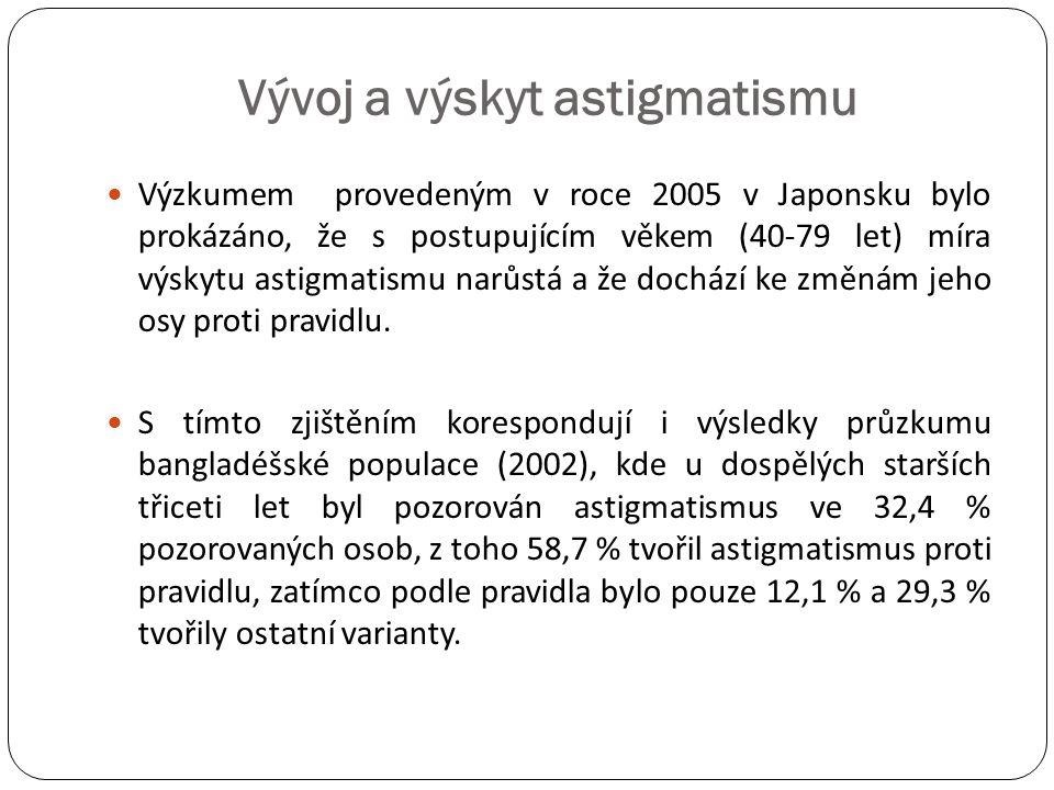 Vývoj a výskyt astigmatismu