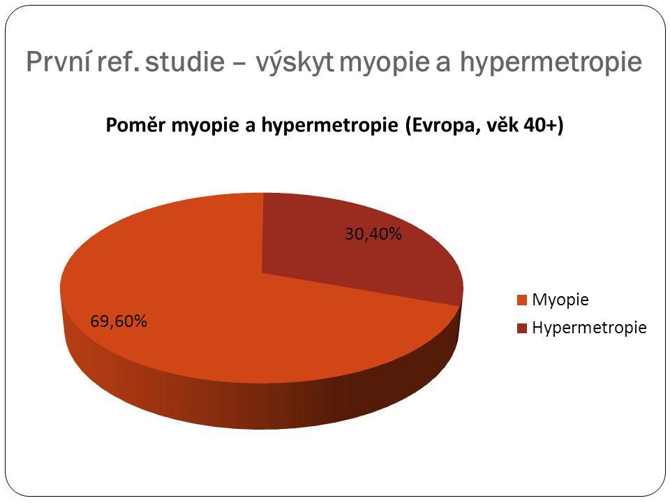 První ref. studie – výskyt myopie a hypermetropie