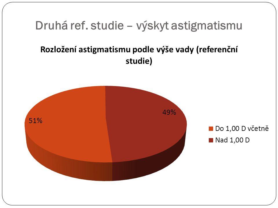 Druhá ref. studie – výskyt astigmatismu