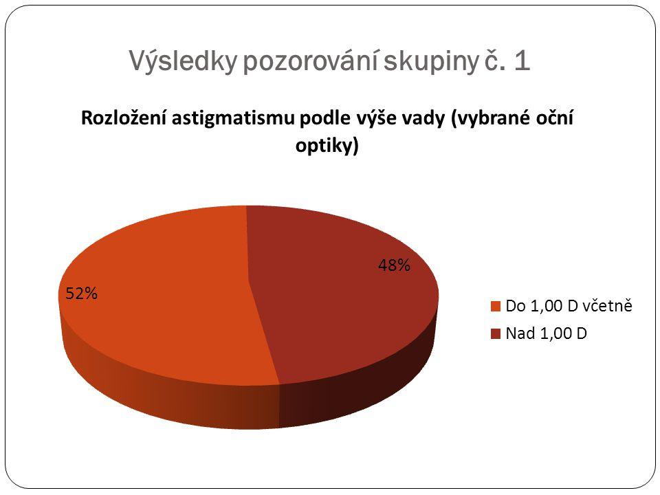 Výsledky pozorování skupiny č. 1