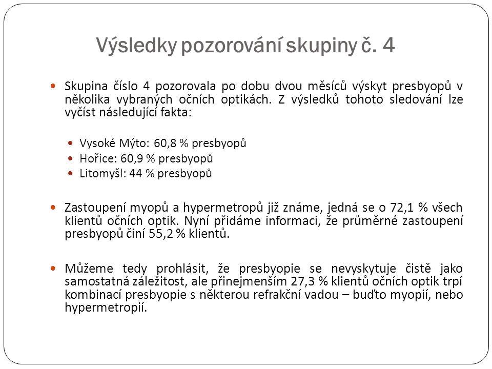 Výsledky pozorování skupiny č. 4