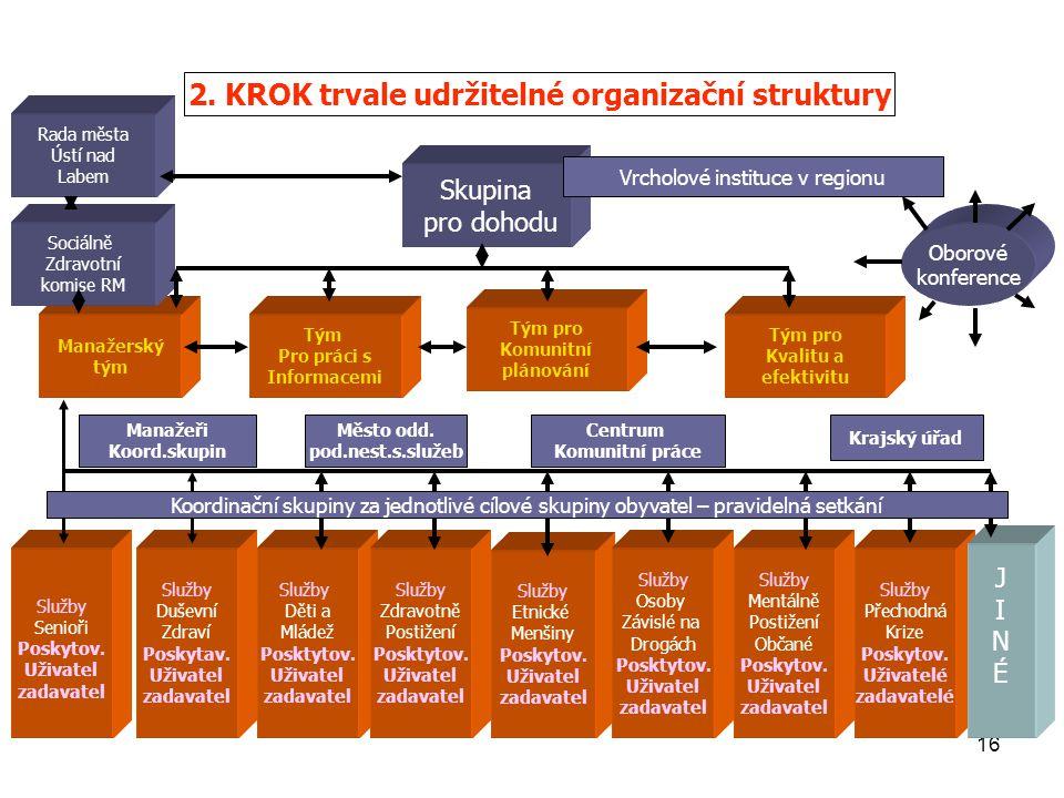 2. KROK trvale udržitelné organizační struktury