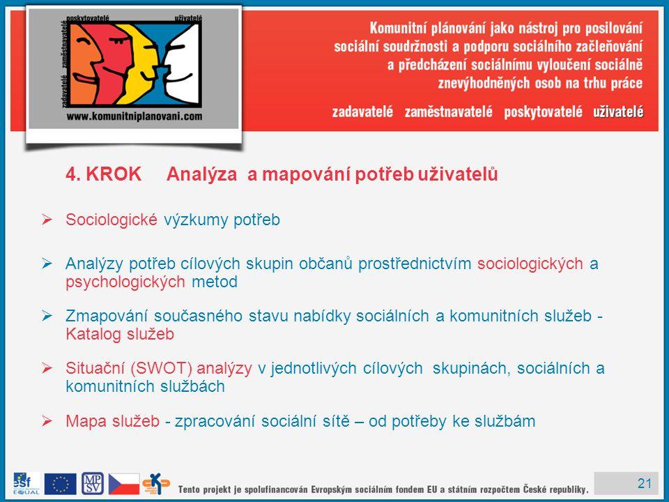 4. KROK Analýza a mapování potřeb uživatelů