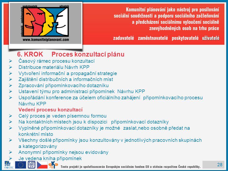 6. KROK Proces konzultací plánu