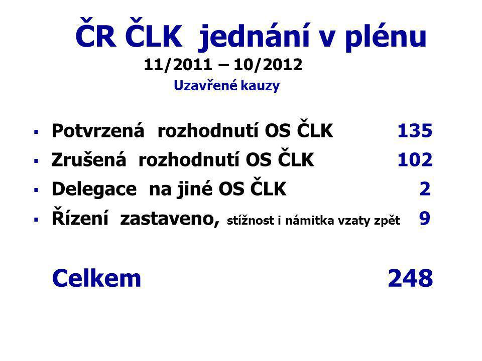 ČR ČLK jednání v plénu Celkem 248 Potvrzená rozhodnutí OS ČLK 135