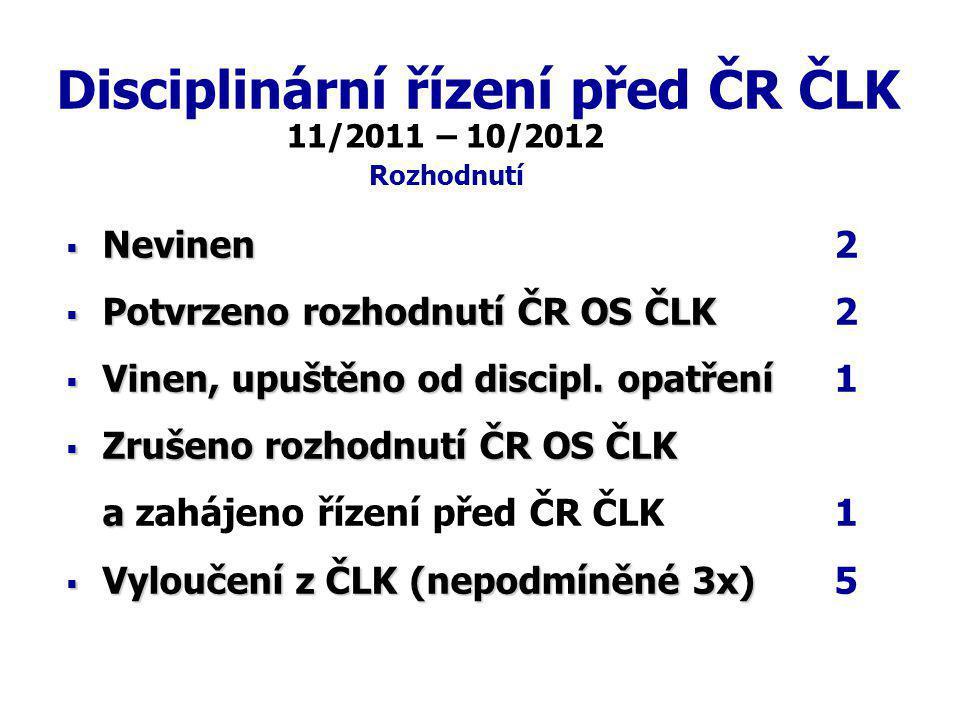 Disciplinární řízení před ČR ČLK