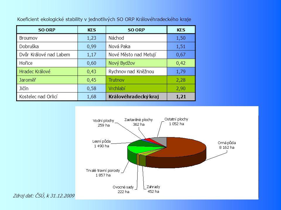 Koeficient ekologické stability v jednotlivých obcích ORP Jaroměř