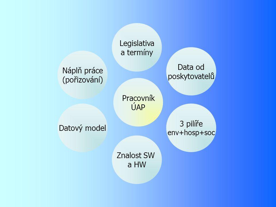 Legislativa a termíny Data od Náplň práce poskytovatelů (pořizování)