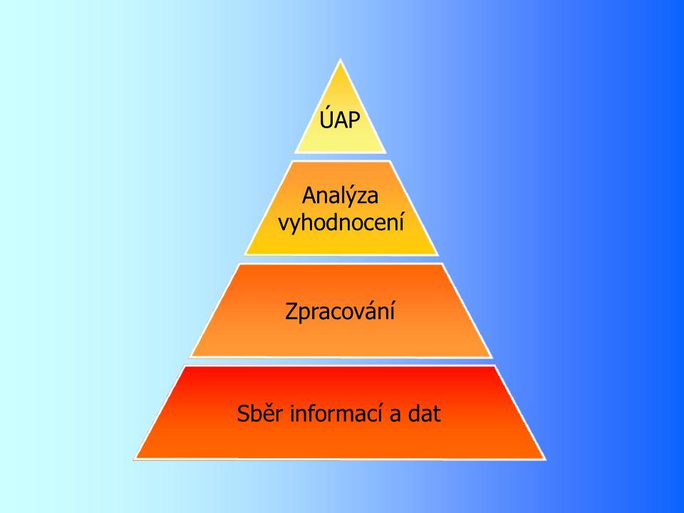 ÚAP Analýza vyhodnocení Zpracování Sběr informací a dat