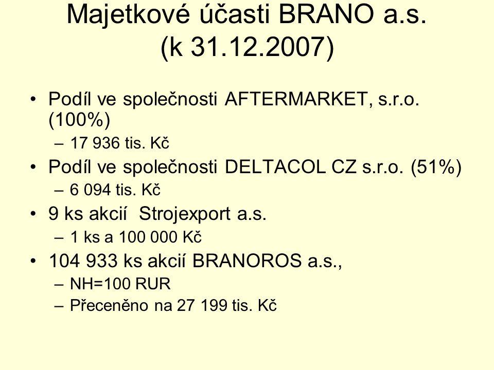 Majetkové účasti BRANO a.s. (k 31.12.2007)