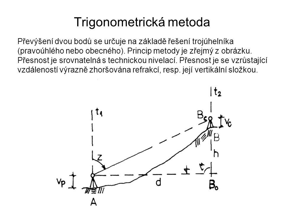 Trigonometrická metoda