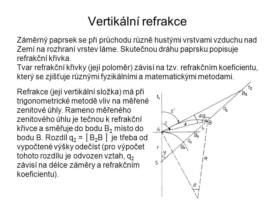 Vertikální refrakce