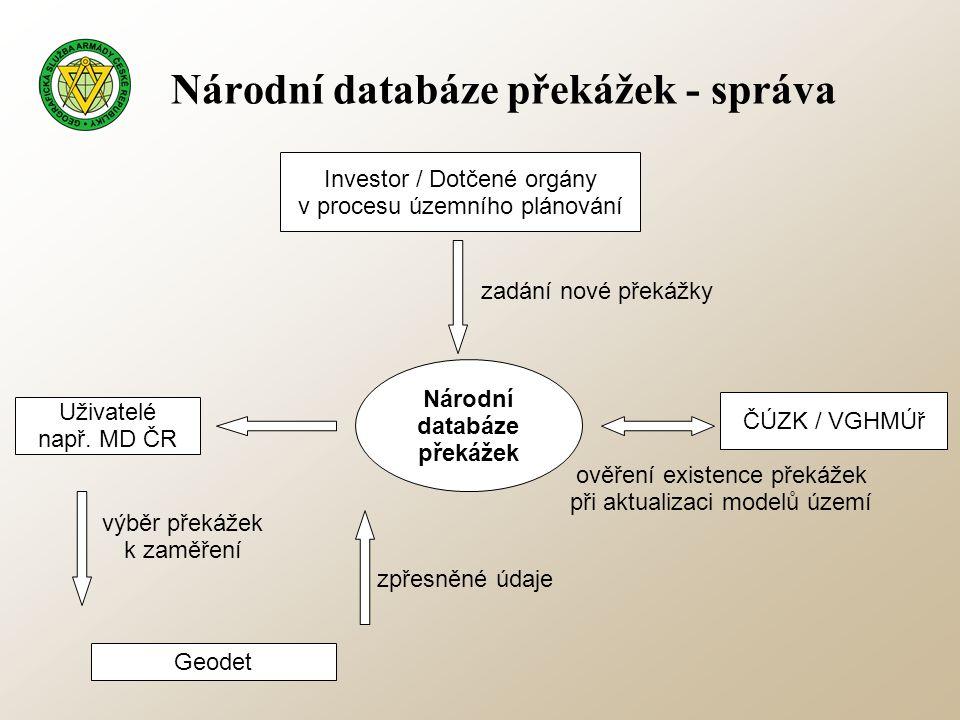 Národní databáze překážek - správa