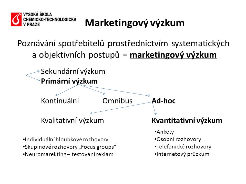 Marketingový výzkum Poznávání spotřebitelů prostřednictvím systematických a objektivních postupů = marketingový výzkum.